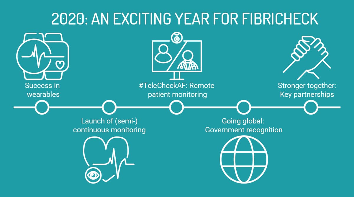 FibriCheck milestones 2020